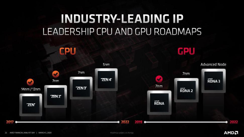 amd cpu gpu roadmaps zen3 zen4 rdna2 rdna3