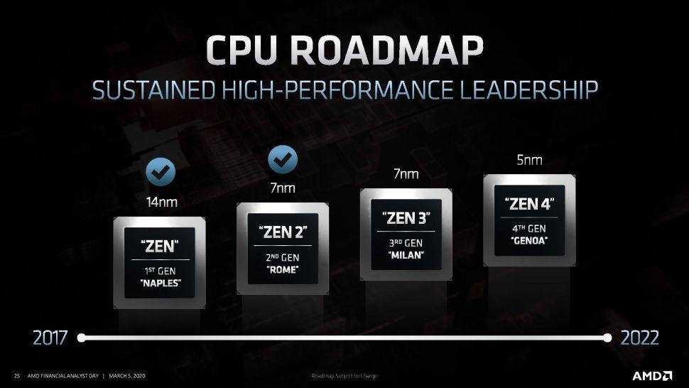 AMD CPU Ryzen Roadmap Zen2 Zen3 Zen4
